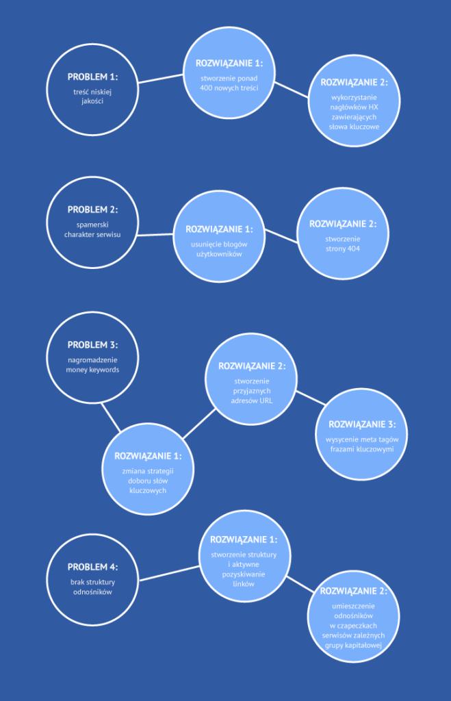 infografika/casestudy